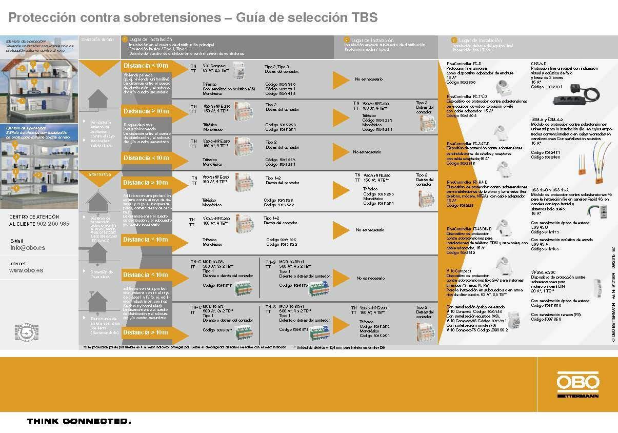 Guía de Selección para Sistemas de Protección contra Rayos y Sobretensiones